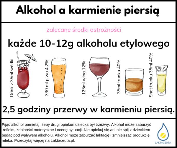 Alkohol a karmienie piersią infografika
